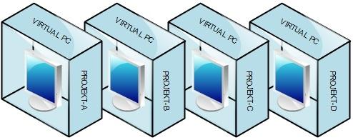 Initial Virtual PC
